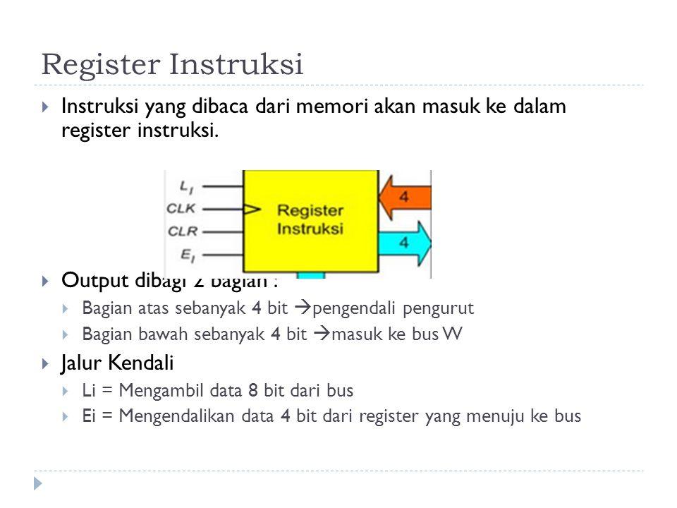 Register Instruksi  Instruksi yang dibaca dari memori akan masuk ke dalam register instruksi.  Output dibagi 2 bagian :  Bagian atas sebanyak 4 bit