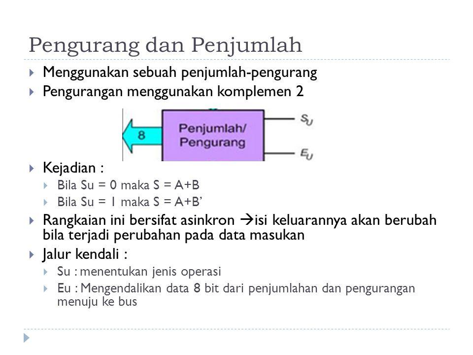 Pengurang dan Penjumlah  Menggunakan sebuah penjumlah-pengurang  Pengurangan menggunakan komplemen 2  Kejadian :  Bila Su = 0 maka S = A+B  Bila Su = 1 maka S = A+B'  Rangkaian ini bersifat asinkron  isi keluarannya akan berubah bila terjadi perubahan pada data masukan  Jalur kendali :  Su : menentukan jenis operasi  Eu : Mengendalikan data 8 bit dari penjumlahan dan pengurangan menuju ke bus