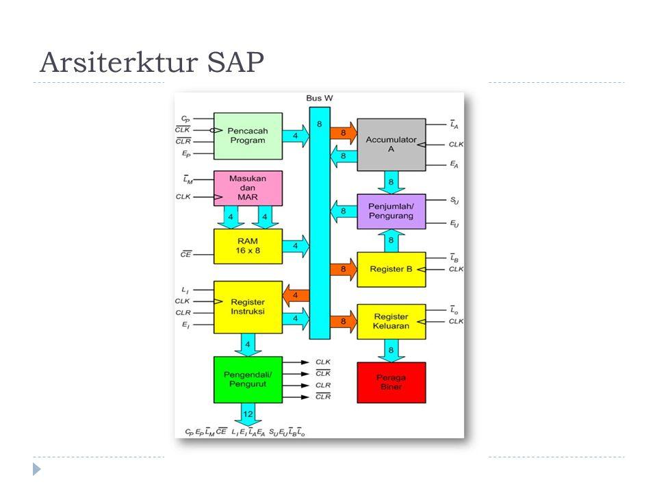 Arsiterktur SAP