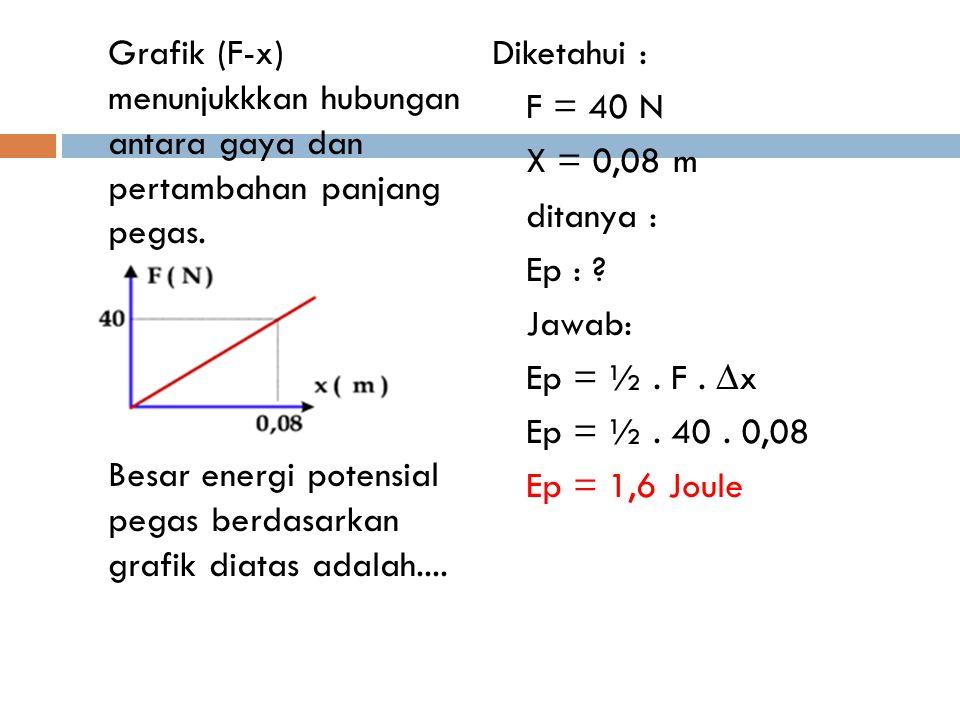 Grafik (F-x) menunjukkkan hubungan antara gaya dan pertambahan panjang pegas.