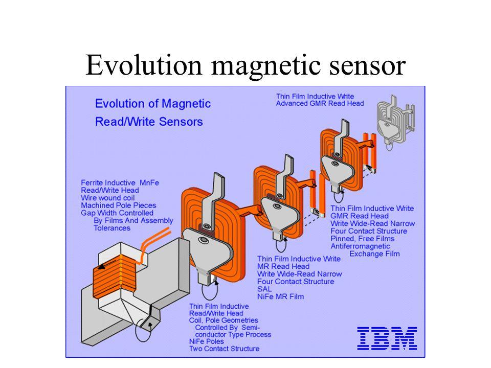 Evolution magnetic sensor
