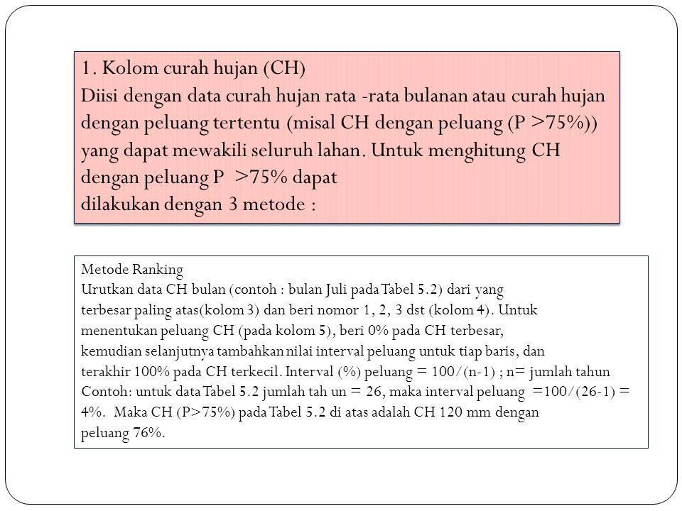 1. Kolom curah hujan (CH) Diisi dengan data curah hujan rata -rata bulanan atau curah hujan dengan peluang tertentu (misal CH dengan peluang (P >75%))