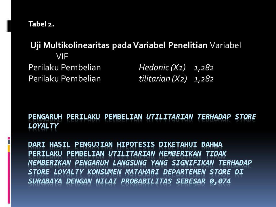 Tabel 2. Uji Multikolinearitas pada Variabel Penelitian Variabel VIF Perilaku Pembelian Hedonic (X1)1,282 Perilaku Pembelian tilitarian (X2)1,282