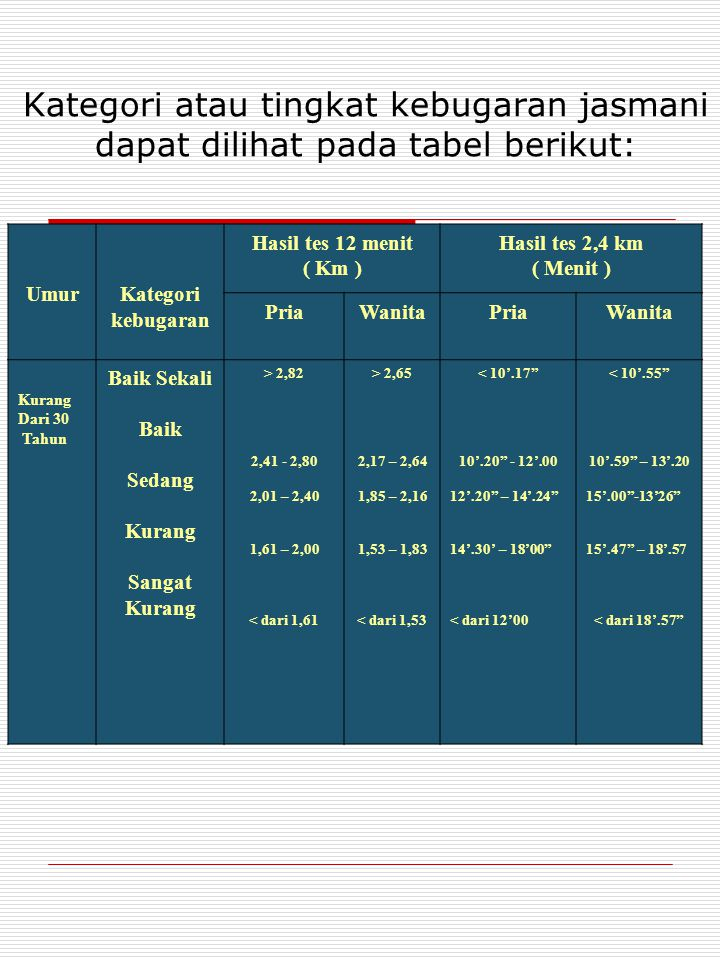 Kategori atau tingkat kebugaran jasmani dapat dilihat pada tabel berikut: UmurKategori kebugaran Hasil tes 12 menit ( Km ) Hasil tes 2,4 km ( Menit ) PriaWanitaPriaWanita Kurang Dari 30 Tahun Baik Sekali Baik Sedang Kurang Sangat Kurang > 2,82 2,41 - 2,80 2,01 – 2,40 1,61 – 2,00 < dari 1,61 > 2,65 2,17 – 2,64 1,85 – 2,16 1,53 – 1,83 < dari 1,53 < 10'.17 10'.20 - 12'.00 12'.20 – 14'.24 14'.30' – 18'00 < dari 12'00 < 10'.55 10'.59 – 13'.20 15'.00 -13'26 15'.47 – 18'.57 < dari 18'.57