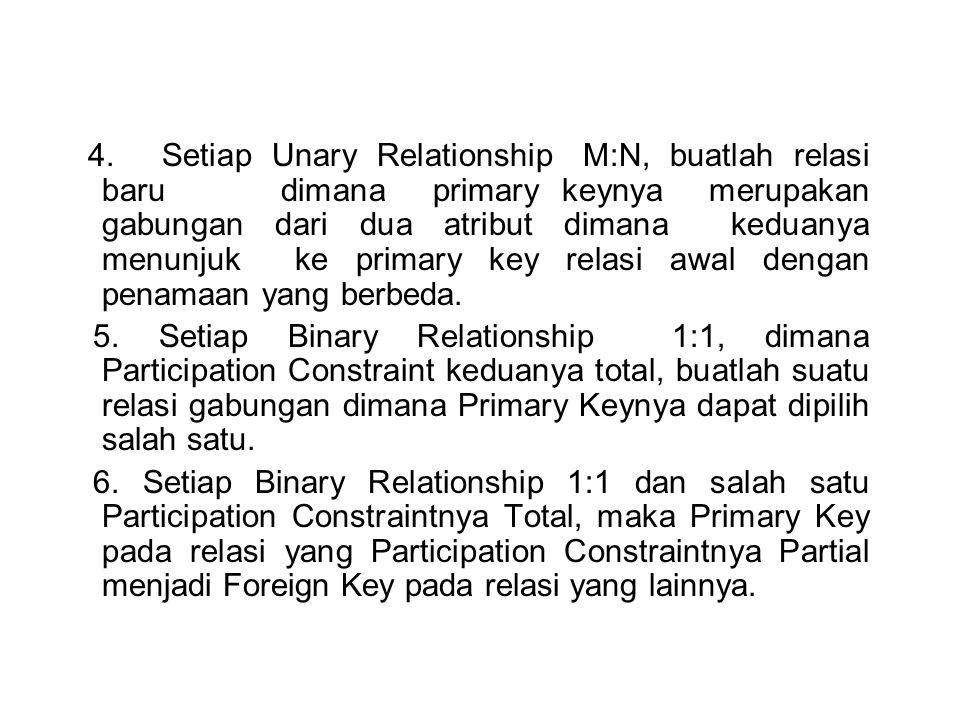 4.Setiap Unary Relationship M:N, buatlah relasi baru dimana primary keynya merupakan gabungan dari dua atribut dimana keduanya menunjuk ke primary key