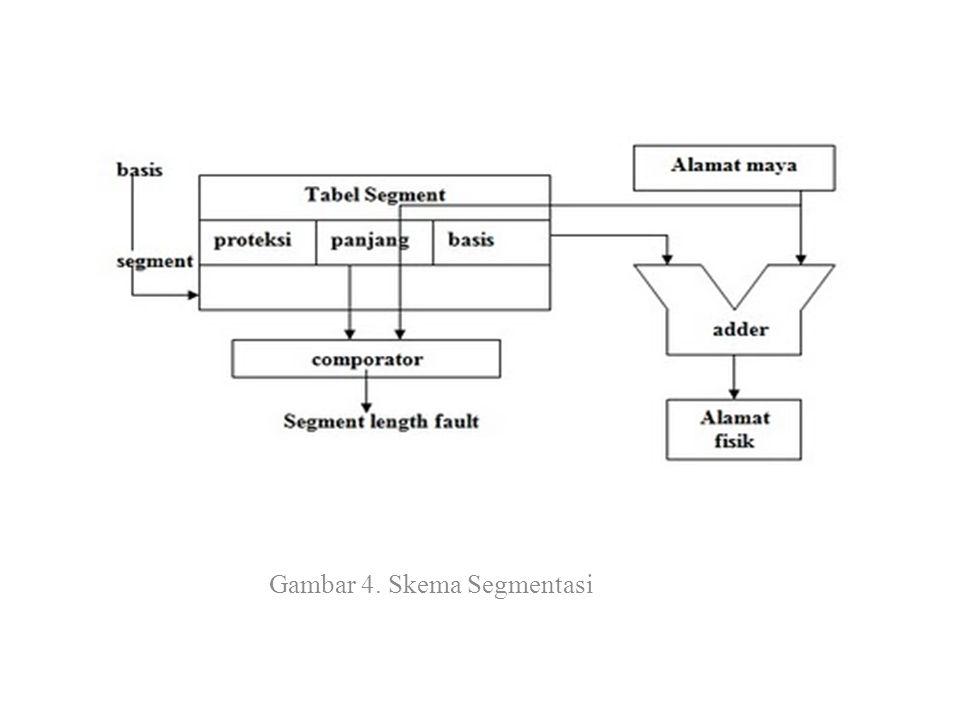 Gambar 4. Skema Segmentasi