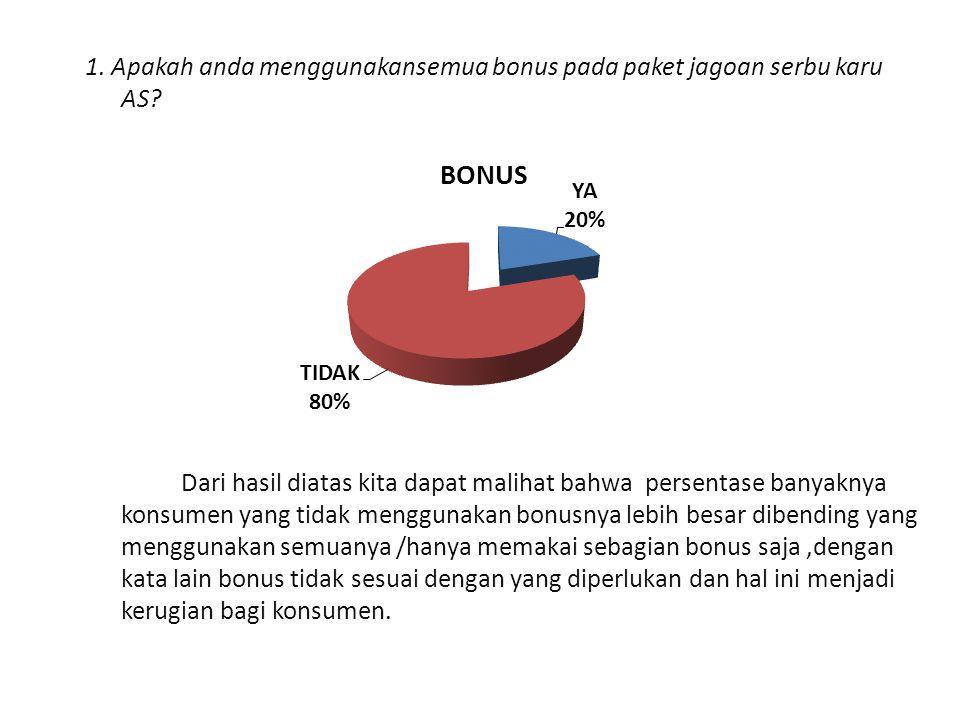 1. Apakah anda menggunakansemua bonus pada paket jagoan serbu karu AS? Dari hasil diatas kita dapat malihat bahwa persentase banyaknya konsumen yang t