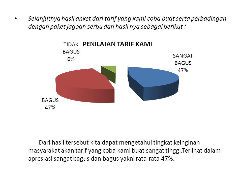 Selanjutnya hasil anket dari tarif yang kami coba buat serta perbadingan dengan paket jagoan serbu dan hasil nya sebagai berikut : Dari hasil tersebut