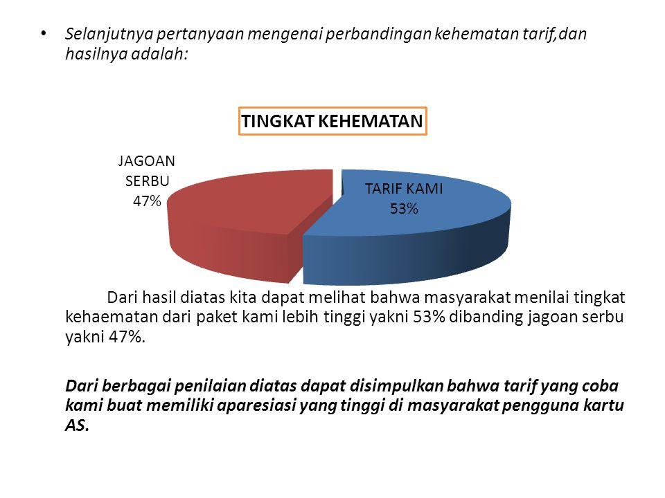 Selanjutnya pertanyaan mengenai perbandingan kehematan tarif,dan hasilnya adalah: Dari hasil diatas kita dapat melihat bahwa masyarakat menilai tingka