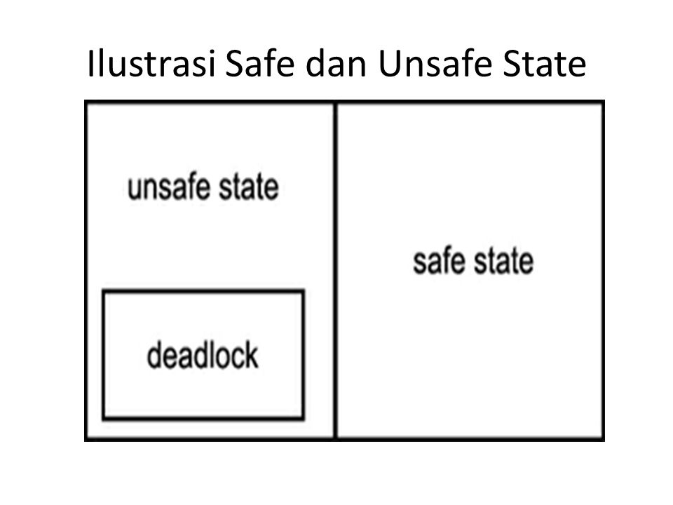 Ilustrasi Safe dan Unsafe State