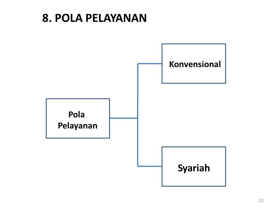 20 8. POLA PELAYANAN Pola Pelayanan Konvensional Syariah
