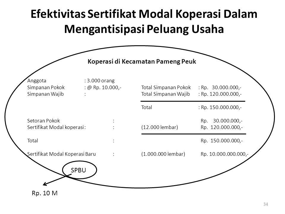 34 Efektivitas Sertifikat Modal Koperasi Dalam Mengantisipasi Peluang Usaha Koperasi di Kecamatan Pameng Peuk Anggota : 3.000 orang Simpanan Pokok: @