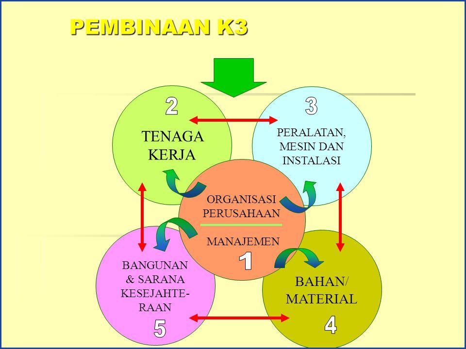 PEMBINAAN K3 TENAGA KERJA PERALATAN, MESIN DAN INSTALASI BANGUNAN & SARANA KESEJAHTE- RAAN BAHAN/ MATERIAL ORGANISASI PERUSAHAAN MANAJEMEN