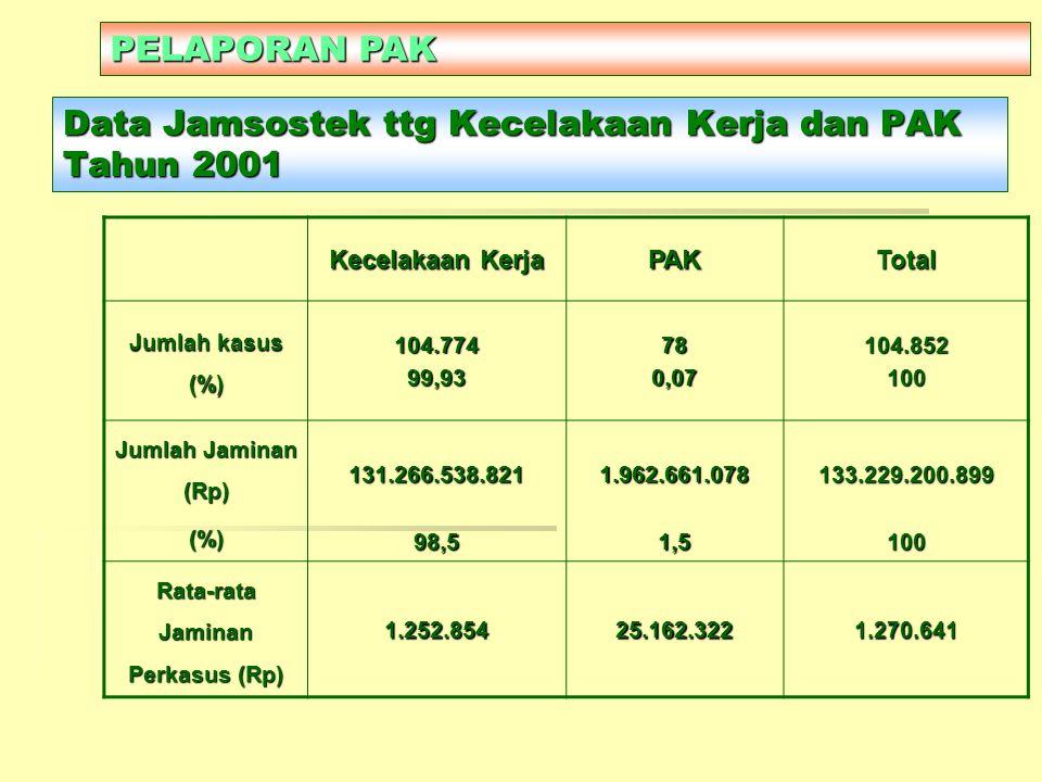 Data Jamsostek ttg Kecelakaan Kerja dan PAK Tahun 2001 Kecelakaan Kerja PAKTotal Jumlah kasus (%) 104.77499,93780,07104.852100 Jumlah Jaminan (Rp) (%)