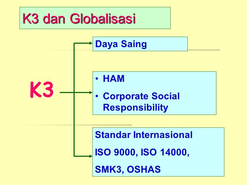 K3 dan Globalisasi K3 Daya Saing HAM Corporate Social Responsibility Standar Internasional ISO 9000, ISO 14000, SMK3, OSHAS