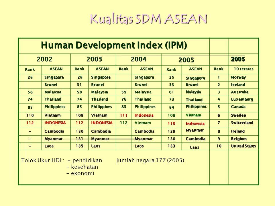 Human Development Index (IPM) 2002 2003 20032004 2005 Rank ASEANRankASEANRankASEAN Rank ASEANRank 10 teratas 28 Singapore 28 28SingaporeSingapore 25 1
