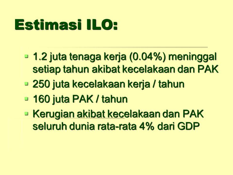 Estimasi ILO:  1.2 juta tenaga kerja (0.04%) meninggal setiap tahun akibat kecelakaan dan PAK  250 juta kecelakaan kerja / tahun  160 juta PAK / ta