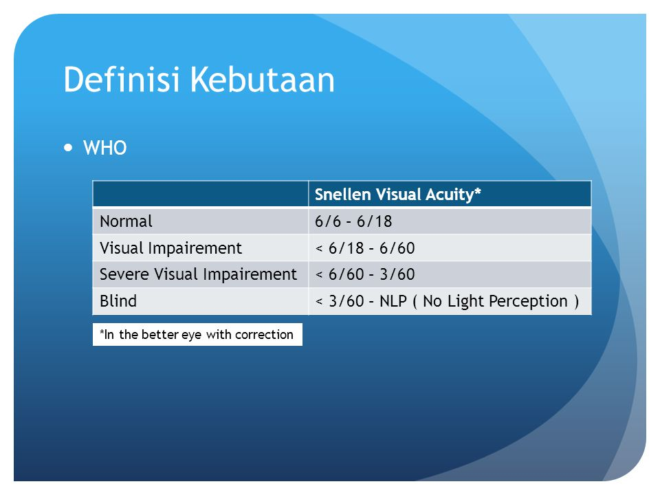 Definisi Kebutaan WHO Snellen Visual Acuity* Normal6/6 – 6/18 Visual Impairement< 6/18 – 6/60 Severe Visual Impairement< 6/60 – 3/60 Blind< 3/60 – NLP