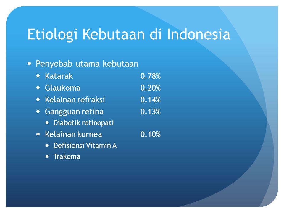 Etiologi Kebutaan di Indonesia Penyebab utama kebutaan Katarak 0.78% Glaukoma 0.20% Kelainan refraksi 0.14% Gangguan retina 0.13% Diabetik retinopati
