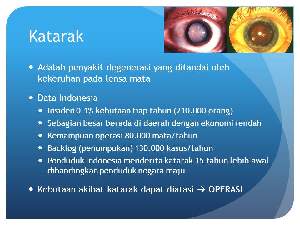 Katarak Adalah penyakit degenerasi yang ditandai oleh kekeruhan pada lensa mata Data Indonesia Insiden 0.1% kebutaan tiap tahun (210.000 orang) Sebagi