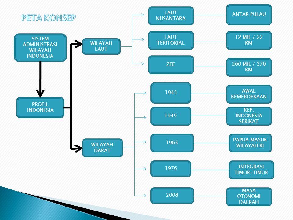 SISTEM ADMINISTRASI WILAYAH INDONESIA PROFIL INDONESIA WILAYAH LAUT WILAYAH DARAT LAUT NUSANTARA ANTAR PULAU LAUT TERITORIAL 12 MIL / 22 KM ZEE 200 MIL / 370 KM 1945 AWAL KEMERDEKAAN 1949 REP.
