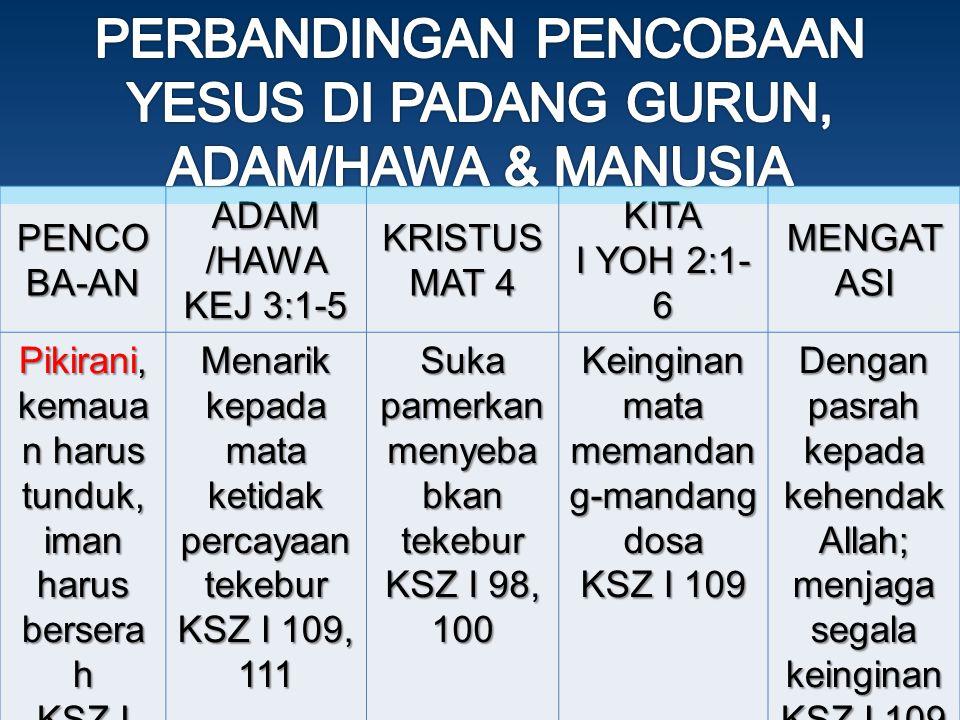 PENCO BA-AN ADAM /HAWA KEJ 3:1-5 KRISTUS MAT 4 KITA I YOH 2:1- 6 MENGAT ASI Pikirani, kemaua n harus tunduk, iman harus bersera h KSZ I 109 Menarik kepada mata ketidak percayaan tekebur KSZ I 109, 111 Suka pamerkan menyeba bkan tekebur KSZ I 98, 100 Keinginan mata memandan g-mandang dosa KSZ I 109 Dengan pasrah kepada kehendak Allah; menjaga segala keinginan KSZ I 109