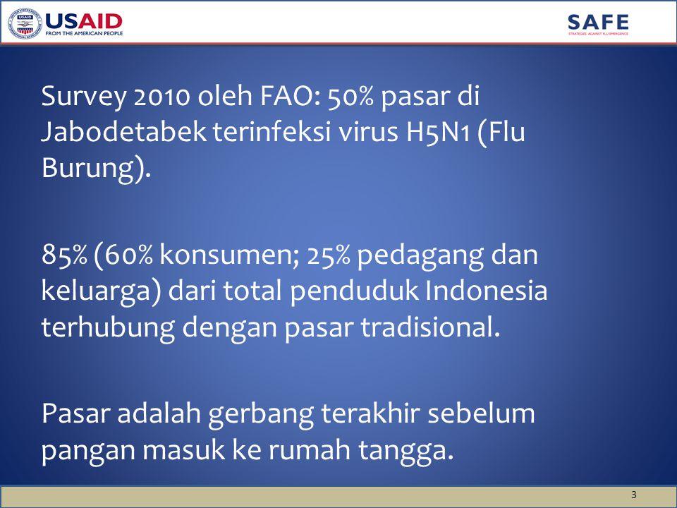 3 Survey 2010 oleh FAO: 50% pasar di Jabodetabek terinfeksi virus H5N1 (Flu Burung). 85% (60% konsumen; 25% pedagang dan keluarga) dari total penduduk