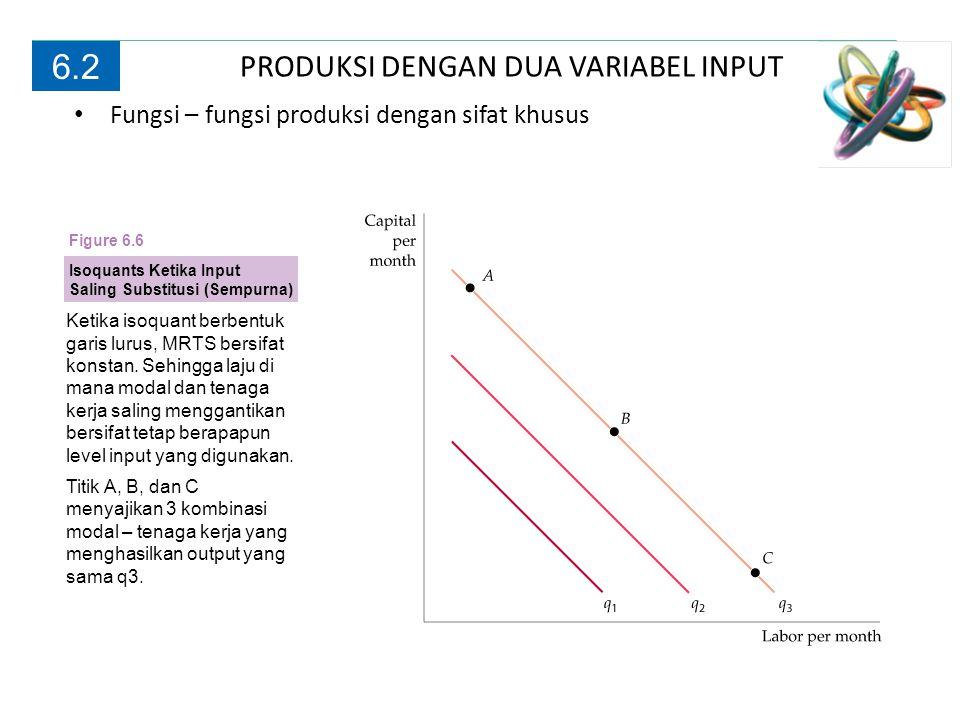 PRODUKSI DENGAN DUA VARIABEL INPUT 6.2 Fungsi Produksi —Dua Kasus Khusus Ketika isoquant berbentuk L, maka hanya satu kombinasi tenaga kerja – modal yang dapat digunakan untuk memproduksi output pada level tertentu (pada titik A di isoquant q1, pada titik B di isoquant q2, dan pada titik C di isoquant q3).