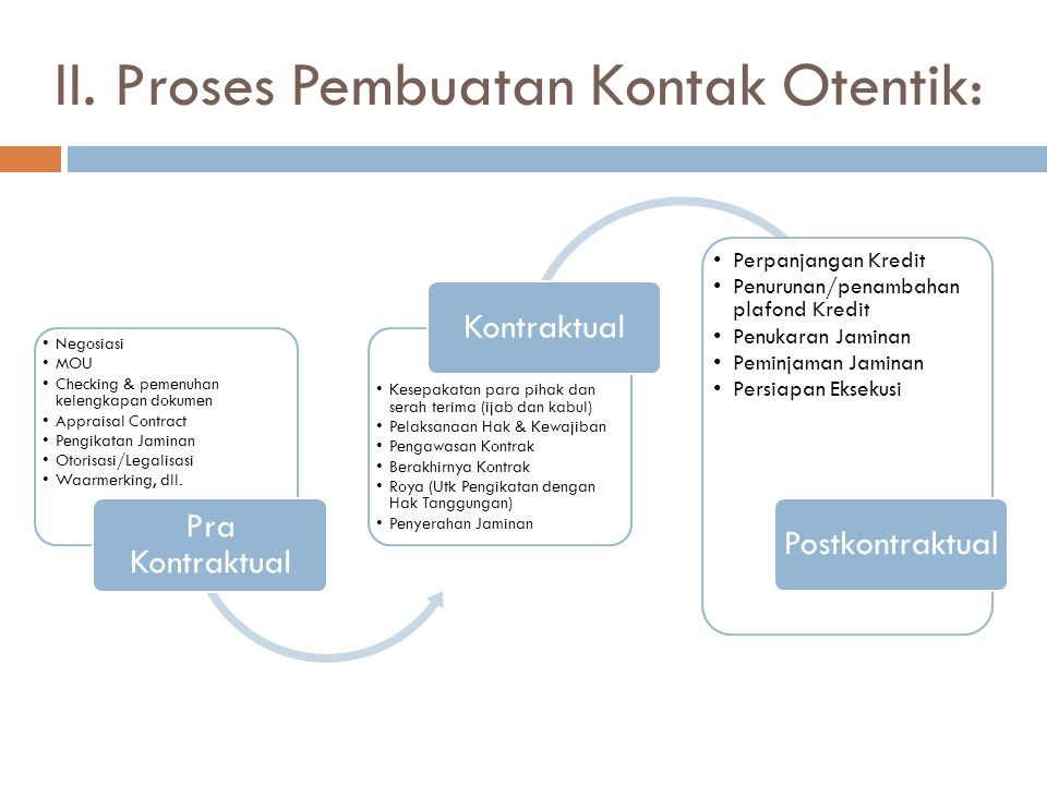 II. Proses Pembuatan Kontak Otentik: Negosiasi MOU Checking & pemenuhan kelengkapan dokumen Appraisal Contract Pengikatan Jaminan Otorisasi/Legalisasi