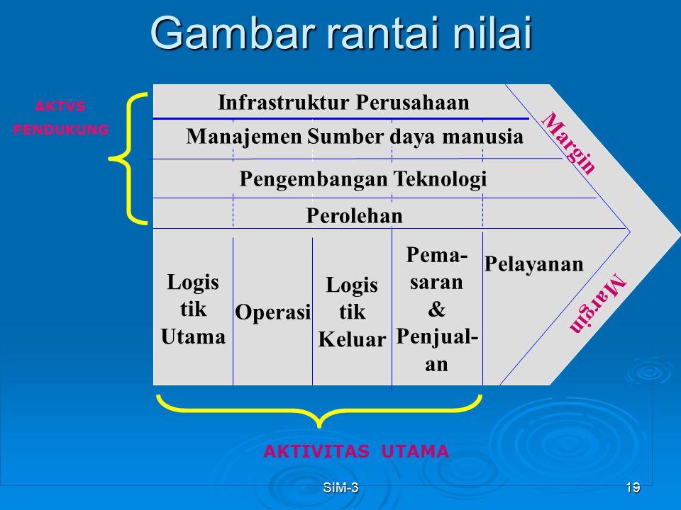 SIM-319 Gambar rantai nilai GMBR Infrastruktur Perusahaan Manajemen Sumber daya manusia Pengembangan Teknologi Perolehan Logis tik Utama Operasi Logis