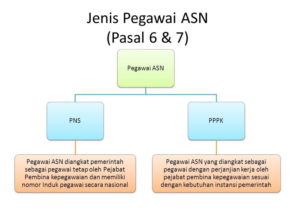 Hak PNS vs PPPK (pasal 21&22) PNS Gaji, tunjangan, fasilitas Cuti Jaminan Pensiun dan jaminan hari tua Perlindungan Pengembangan kompetensi PPPK Gaji dan tunjangan Cuti Perlindungan Pengembangan Kompetensi