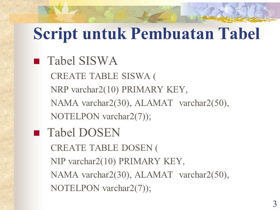 3 Script untuk Pembuatan Tabel Tabel SISWA CREATE TABLE SISWA ( NRP varchar2(10) PRIMARY KEY, NAMA varchar2(30), ALAMAT varchar2(50), NOTELPON varchar