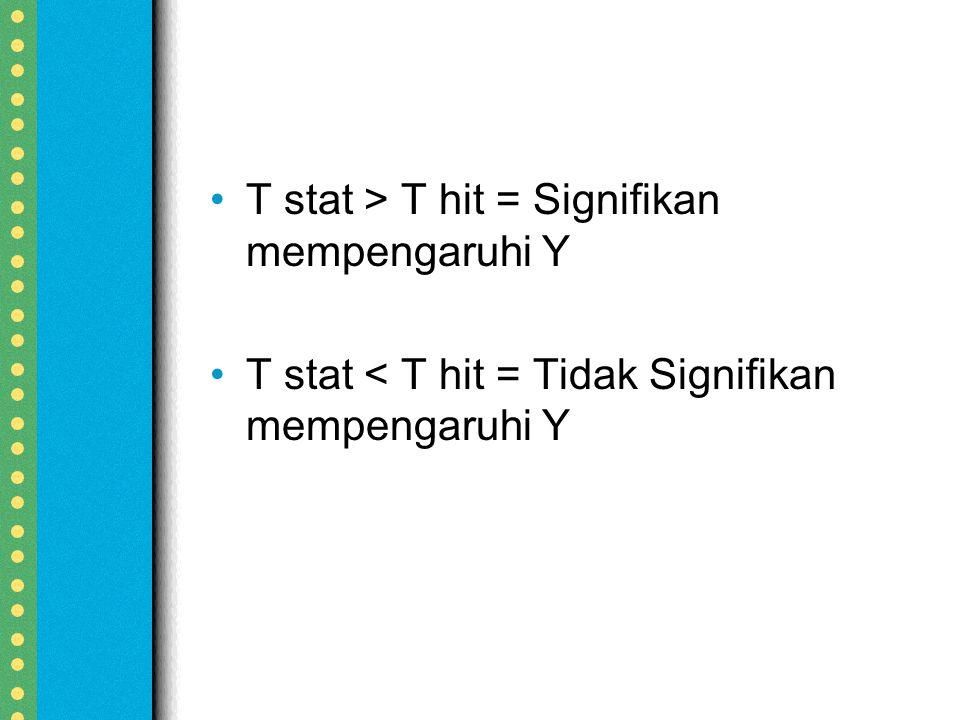 T stat > T hit = Signifikan mempengaruhi Y T stat < T hit = Tidak Signifikan mempengaruhi Y