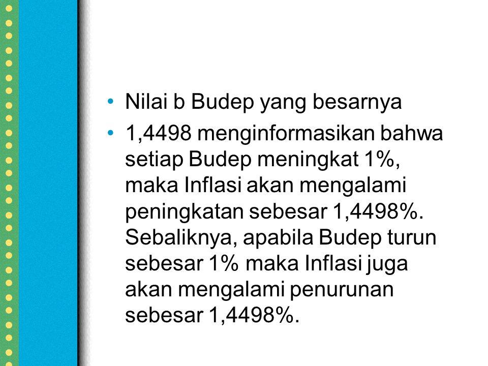 Nilai b Budep yang besarnya 1,4498 menginformasikan bahwa setiap Budep meningkat 1%, maka Inflasi akan mengalami peningkatan sebesar 1,4498%.