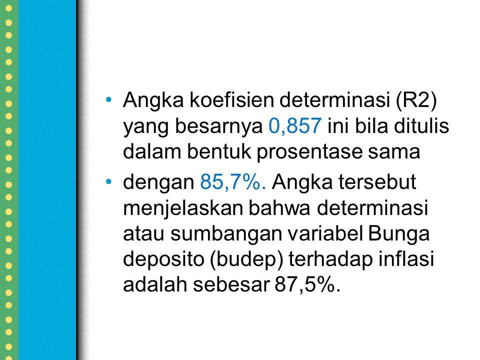 Angka koefisien determinasi (R2) yang besarnya 0,857 ini bila ditulis dalam bentuk prosentase sama dengan 85,7%.