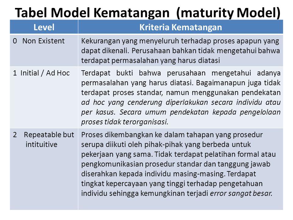 Tabel Model Kematangan (maturity Model) LevelKriteria Kematangan 0 Non ExistentKekurangan yang menyeluruh terhadap proses apapun yang dapat dikenali.