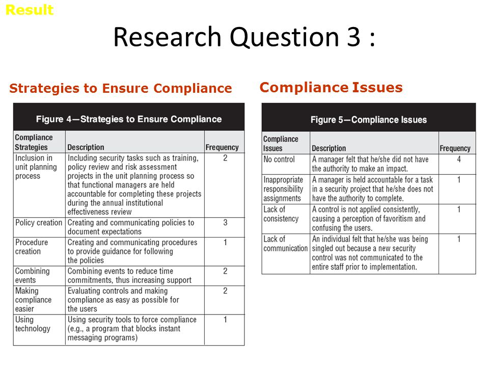 Research Question 3 : Compliance Issues Strategies to Ensure Compliance Result
