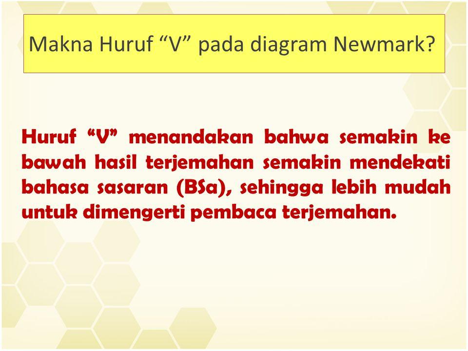 Makna Huruf V pada diagram Newmark.