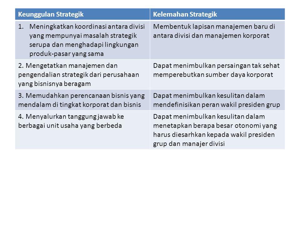 Keunggulan StrategikKelemahan Strategik 1.Meningkatkan koordinasi antara divisi yang mempunyai masalah strategik serupa dan menghadapi lingkungan prod