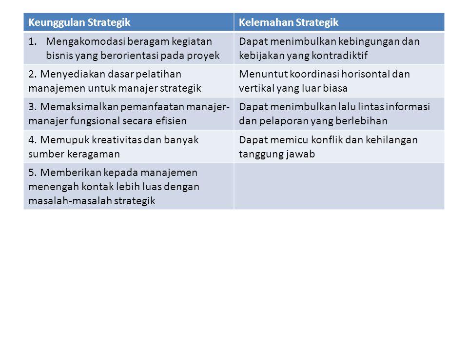 Keunggulan StrategikKelemahan Strategik 1.Mengakomodasi beragam kegiatan bisnis yang berorientasi pada proyek Dapat menimbulkan kebingungan dan kebija