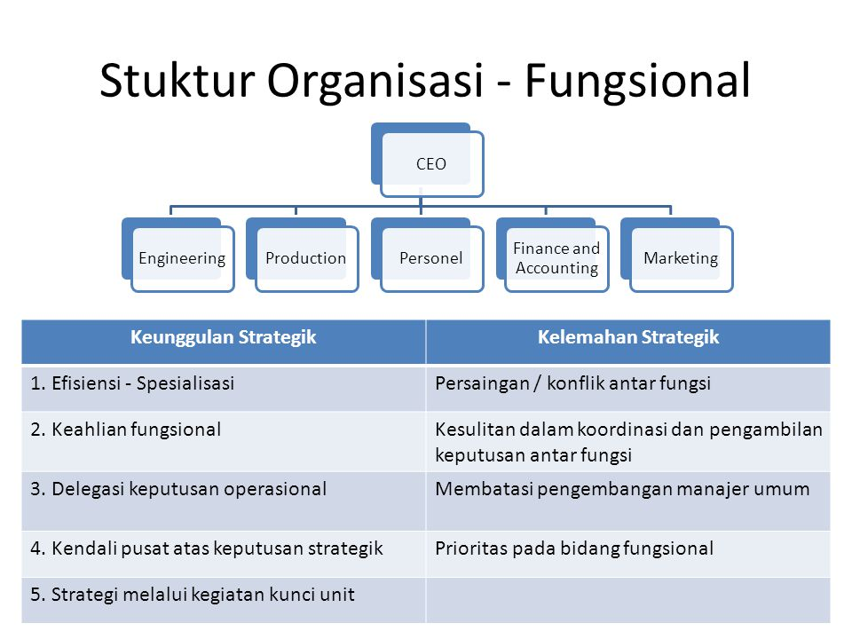 Stuktur Organisasi - Fungsional CEOEngineeringProductionPersonel Finance and Accounting Marketing Keunggulan StrategikKelemahan Strategik 1. Efisiensi