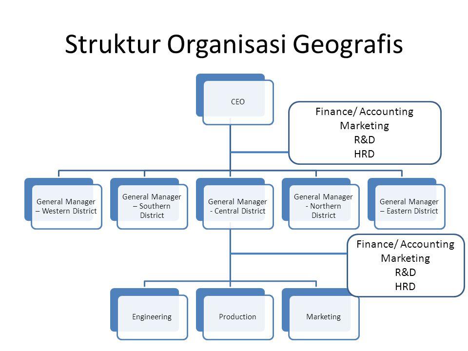 Keunggulan StrategikKelemahan Strategik 1.