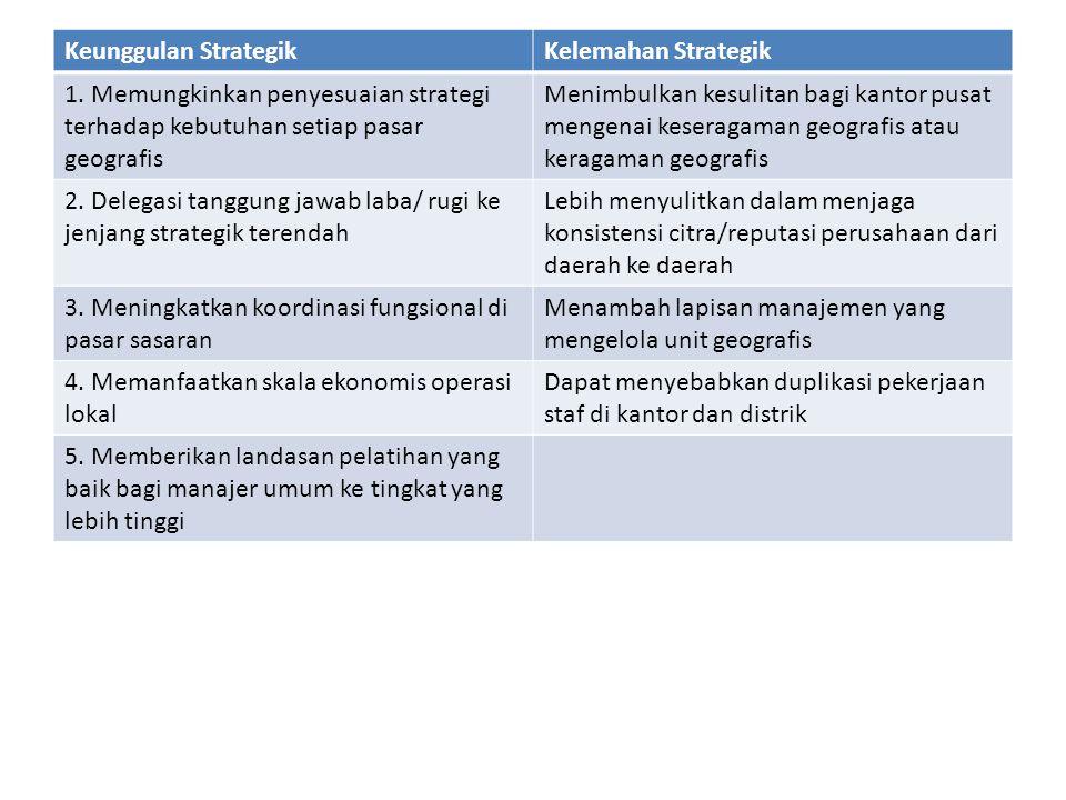 Keunggulan StrategikKelemahan Strategik 1. Memungkinkan penyesuaian strategi terhadap kebutuhan setiap pasar geografis Menimbulkan kesulitan bagi kant