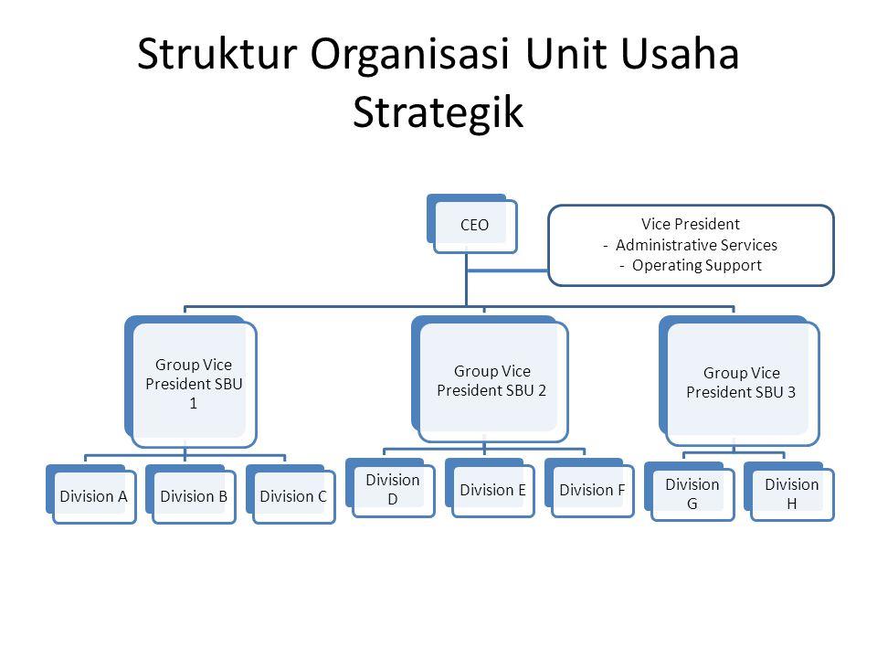 Struktur Organisasi Unit Usaha Strategik CEO Group Vice President SBU 1 Division A Division BDivision C Group Vice President SBU 2 Division D Division
