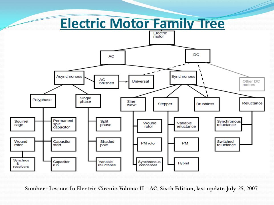 Electric Motor Family Tree Sumber : Lessons In Electric Circuits Volume II – AC, Sixth Edition, last update July 25, 2007