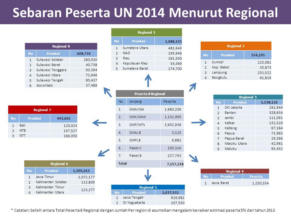 Sebaran Peserta UN 2014 Menurut Regional Regional 1 NoProvinsi 1,088,155 1Sumatera Utara481,640 2NAD 195,946 3Riau 181,500 4Kepulauan Riau 54,369 5Sum