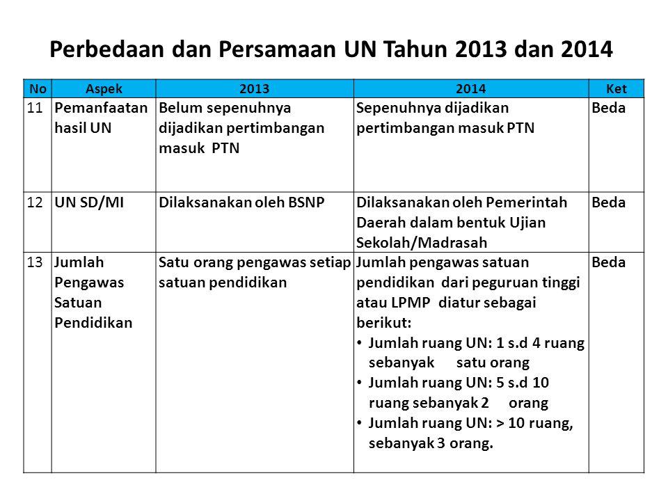 NoAspek20132014Ket 11Pemanfaatan hasil UN Belum sepenuhnya dijadikan pertimbangan masuk PTN Sepenuhnya dijadikan pertimbangan masuk PTN Beda 12UN SD/M