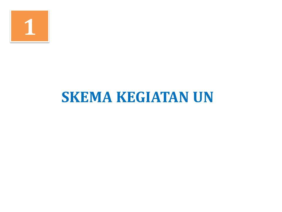 POKOK-POKOK KEBIJAKAN UN 2014 Ujian Nasional tahun 2014 diselenggarakan pada tingkat SMP/MTs, SMPLB, dan Program Paket B/Wustha, SMA/MA, SMK/MAK, SMALB, Program Paket C, dan Program Paket C Kejuruan.