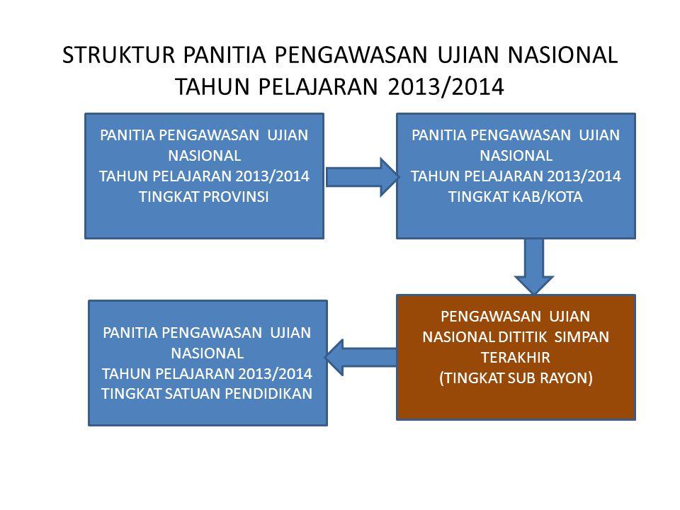 STRUKTUR PANITIA PENGAWASAN UJIAN NASIONAL TAHUN PELAJARAN 2013/2014 PANITIA PENGAWASAN UJIAN NASIONAL TAHUN PELAJARAN 2013/2014 TINGKAT PROVINSI PANI