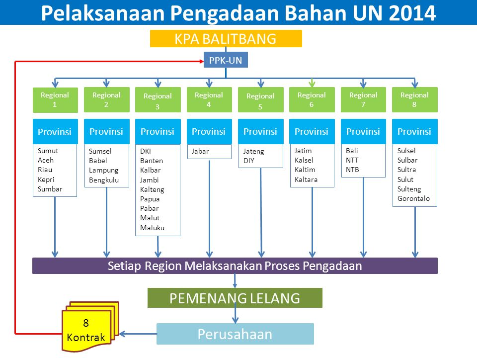 Tugas Pengawas Satuan Pendidikan (3) Saat UN berlangsung: 1.Mengisi daftar hadir di Sub rayon/Rayon.